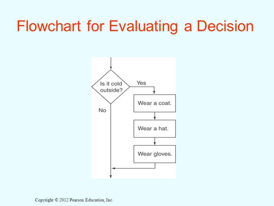 Copyright © 2012 Pearson Education, Inc. Flowchart for Evaluating a Decision