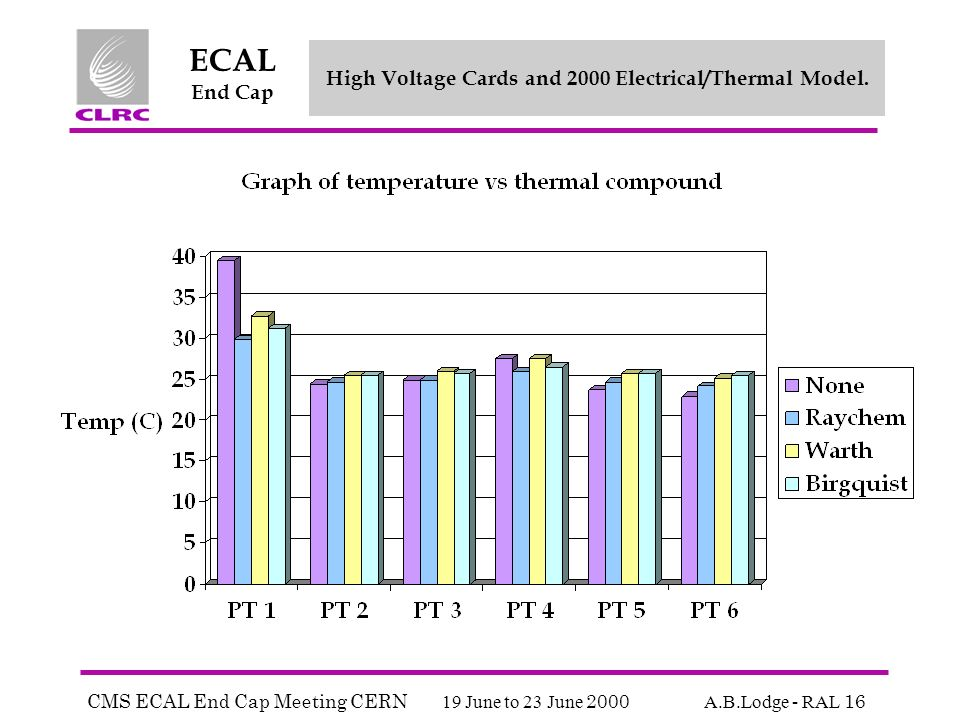 CMS ECAL End Cap Meeting CERN 19 June to 23 June 2000 A.B.Lodge - RAL 16 ECAL End Cap High Voltage Cards and 2000 Electrical/Thermal Model.