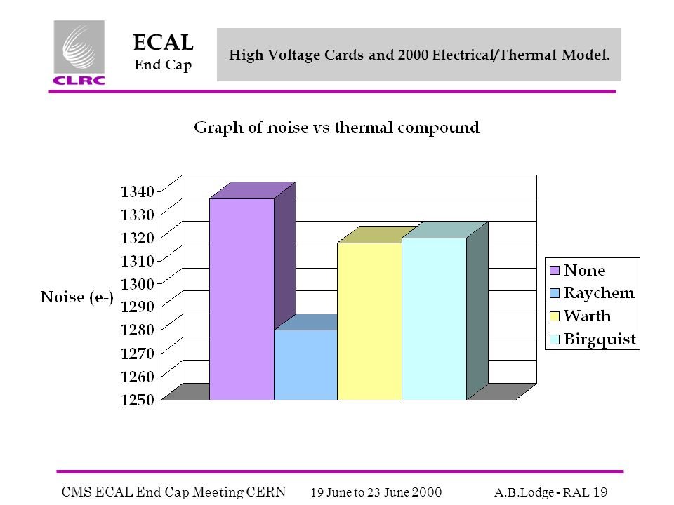 CMS ECAL End Cap Meeting CERN 19 June to 23 June 2000 A.B.Lodge - RAL 19 ECAL End Cap High Voltage Cards and 2000 Electrical/Thermal Model.
