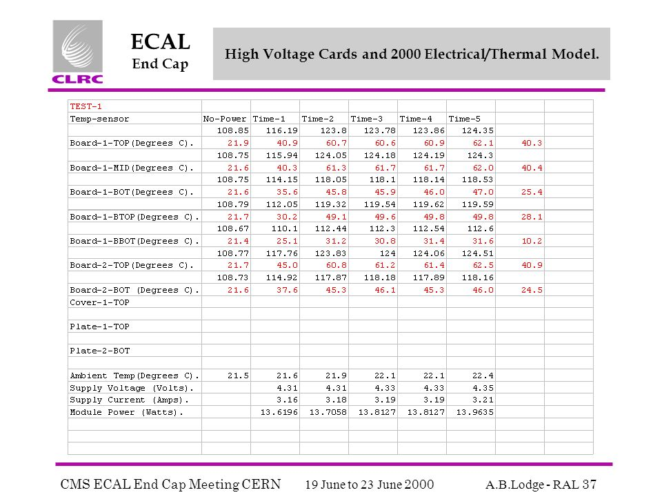 CMS ECAL End Cap Meeting CERN 19 June to 23 June 2000 A.B.Lodge - RAL 37 ECAL End Cap High Voltage Cards and 2000 Electrical/Thermal Model.