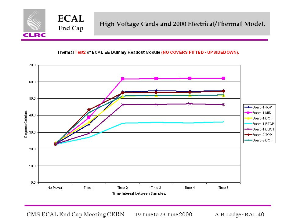 CMS ECAL End Cap Meeting CERN 19 June to 23 June 2000 A.B.Lodge - RAL 40 ECAL End Cap High Voltage Cards and 2000 Electrical/Thermal Model.