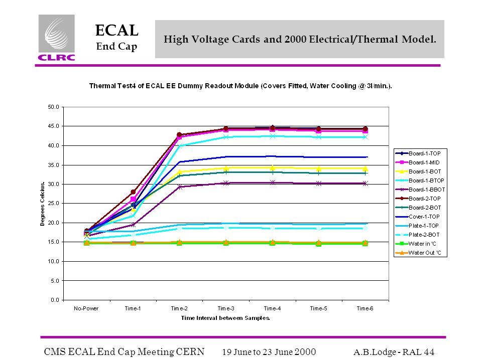 CMS ECAL End Cap Meeting CERN 19 June to 23 June 2000 A.B.Lodge - RAL 44 ECAL End Cap High Voltage Cards and 2000 Electrical/Thermal Model.