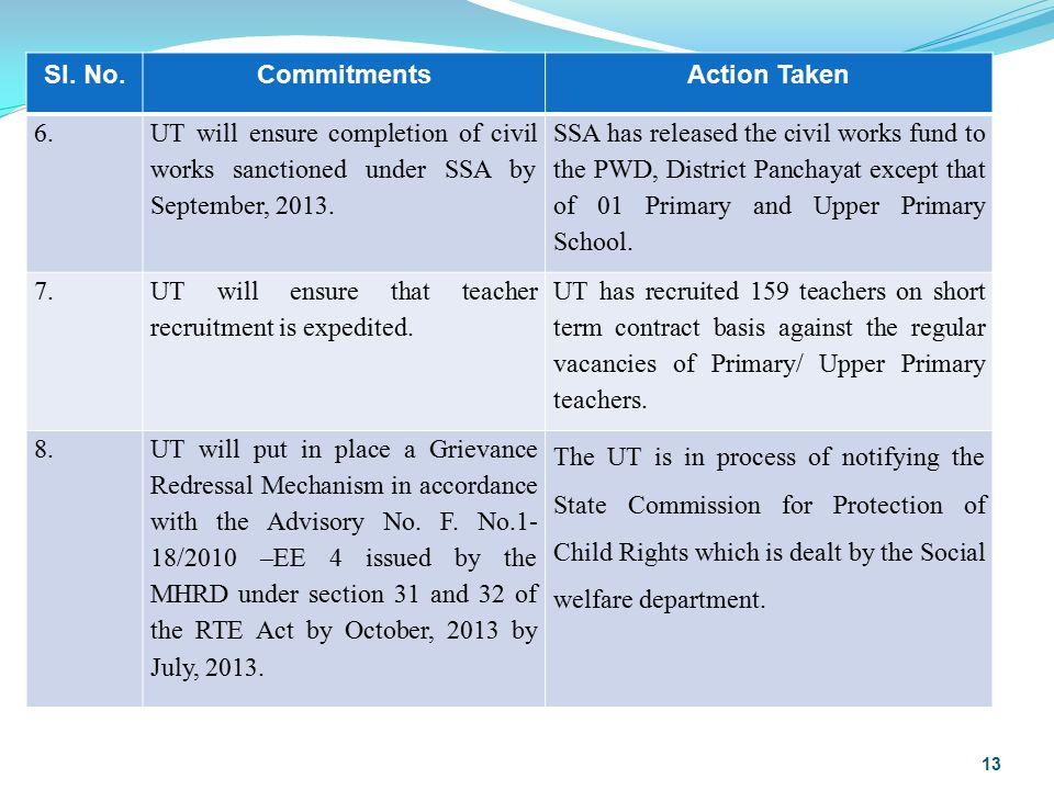 Sl. No.CommitmentsAction Taken 6.