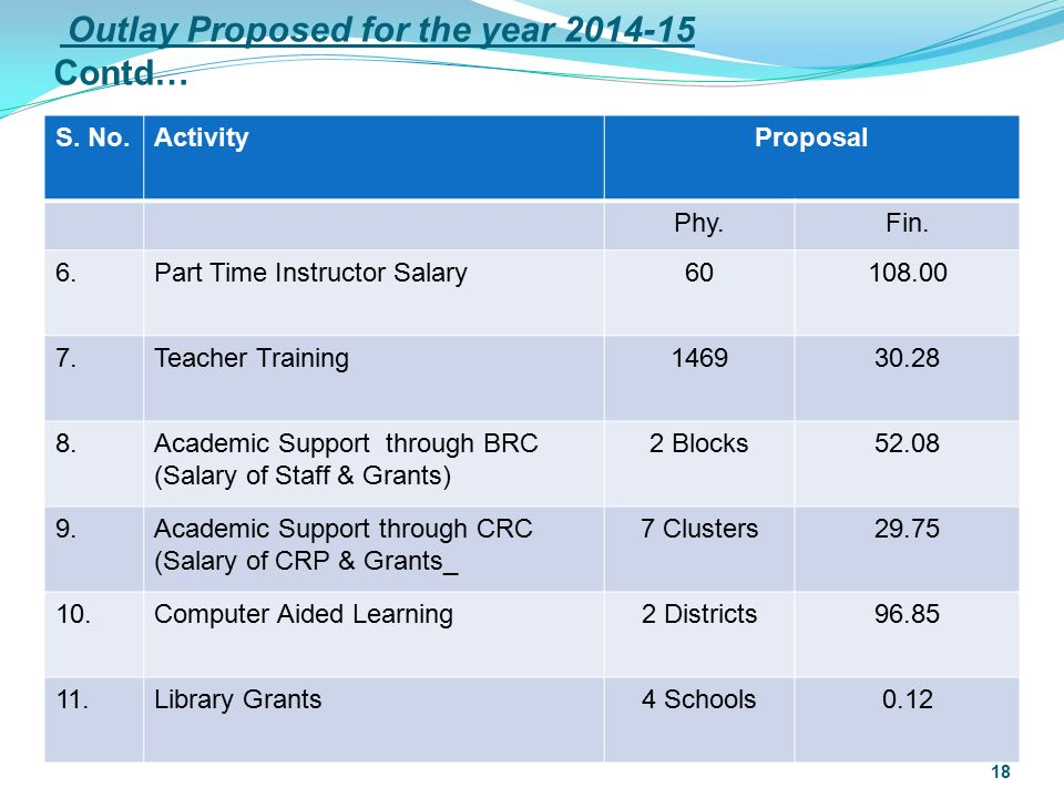 Outlay Proposed for the year 2014-15 Contd… S. No.ActivityProposal Phy.Fin.