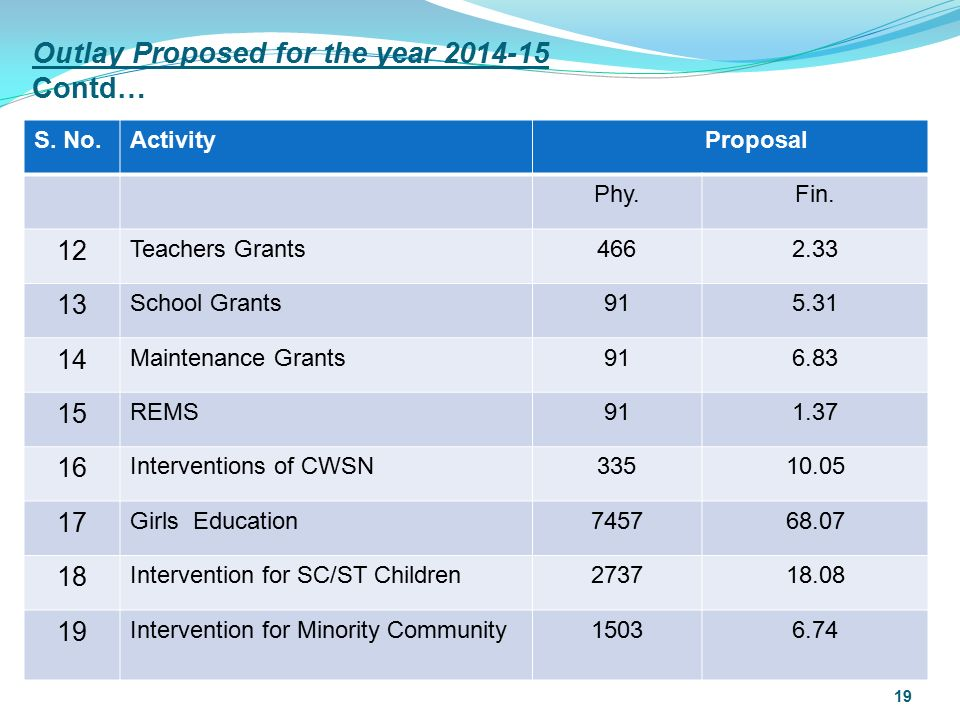 Outlay Proposed for the year 2014-15 Contd… S. No.Activity Proposal Phy.Fin.