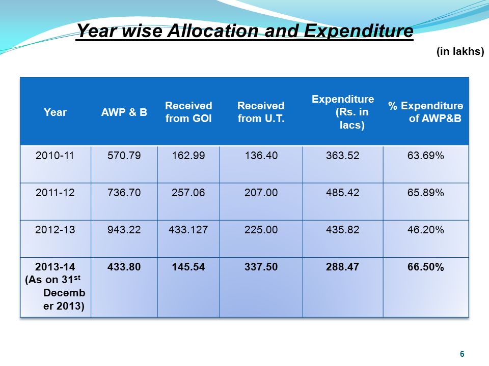 Year wise Allocation and Expenditure (in lakhs) 6