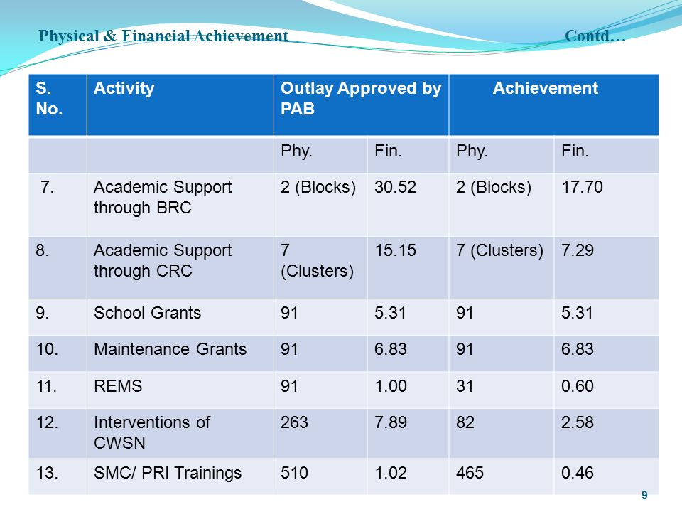 Physical & Financial Achievement Contd… S. No.