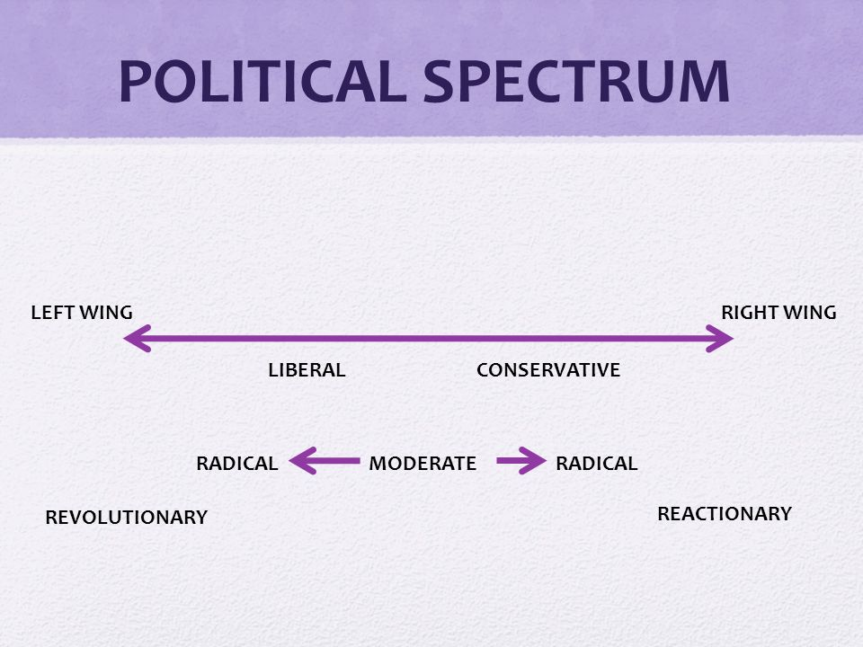 POLITICAL SPECTRUM LEFT WINGRIGHT WING LIBERALCONSERVATIVE MODERATERADICAL REVOLUTIONARY RADICAL REACTIONARY