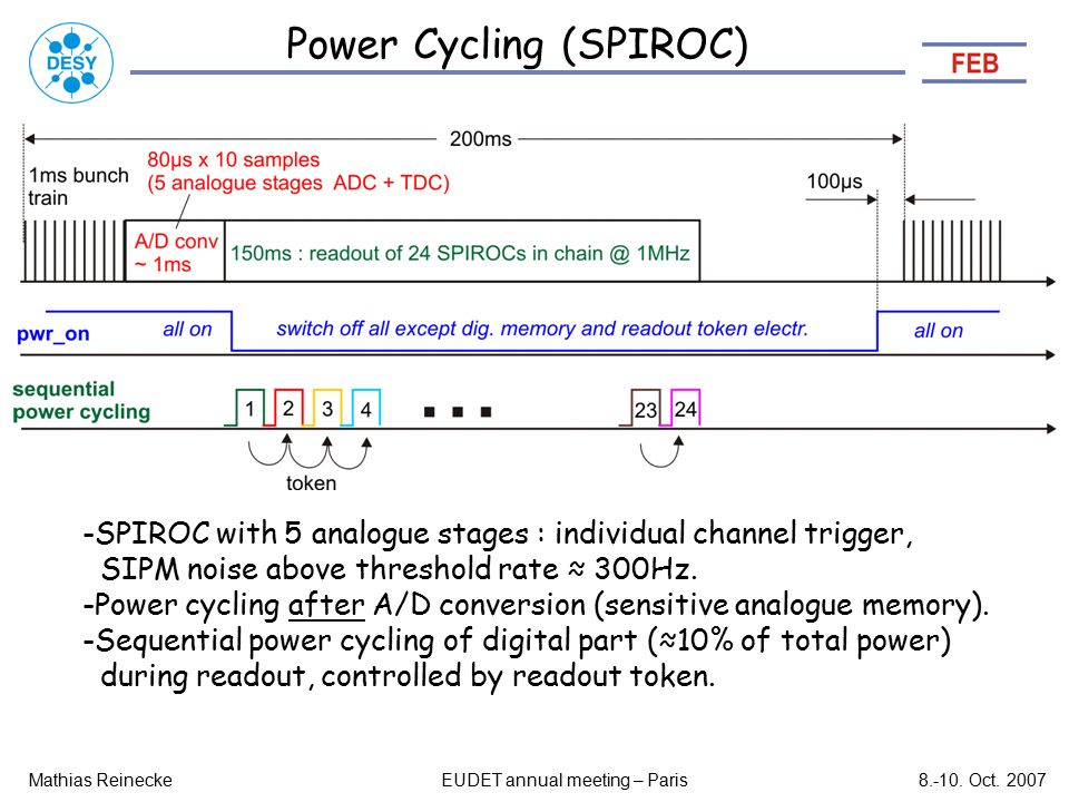 Power Cycling (SPIROC) Mathias ReineckeEUDET annual meeting – Paris8.-10.