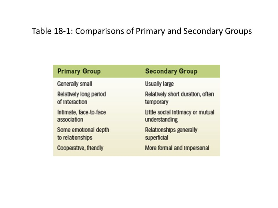 Table 18-1: Comparisons of Primary and Secondary Groups
