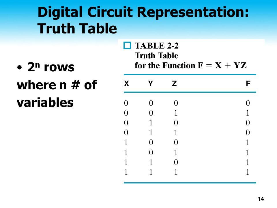 14 Digital Circuit Representation: Truth Table 2 n rows where n # of variables