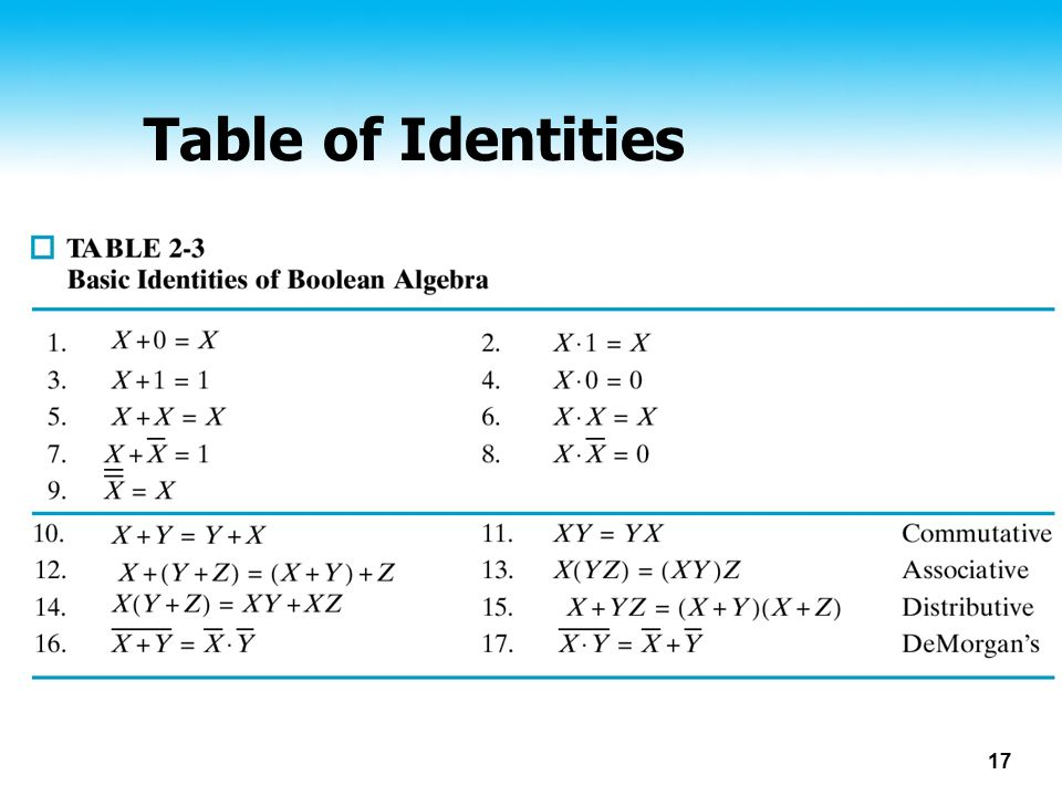 17 Table of Identities