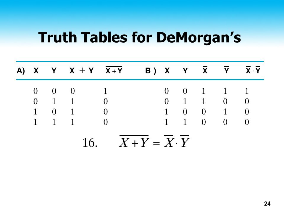 24 Truth Tables for DeMorgan's