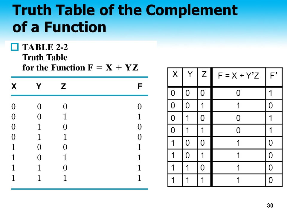 30 Truth Table of the Complement of a Function XYZ F = X + Y ' ZF'F' 00001 00110 01001 01101 10010 10110 11010 11110