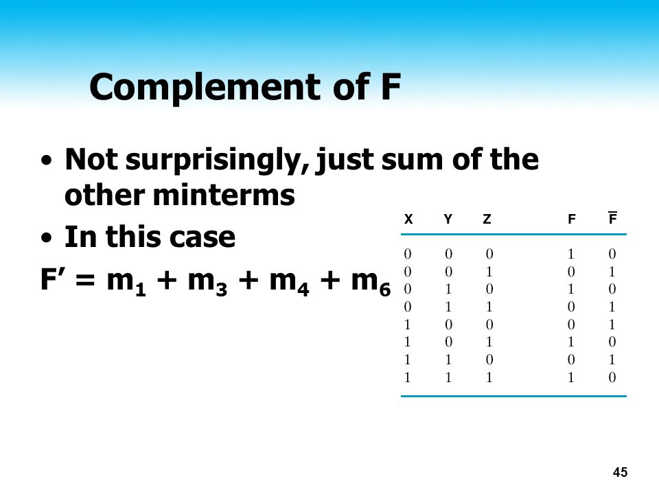 45 Complement of F Not surprisingly, just sum of the other minterms In this case F' = m 1 + m 3 + m 4 + m 6