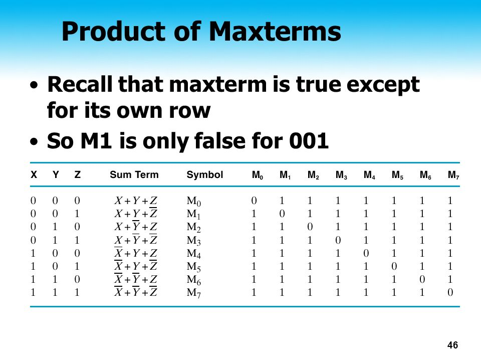 46 Product of Maxterms Recall that maxterm is true except for its own row So M1 is only false for 001
