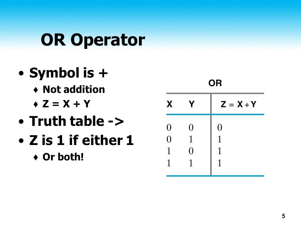5 OR Operator Symbol is + ♦ Not addition ♦ Z = X + Y Truth table -> Z is 1 if either 1 ♦ Or both!