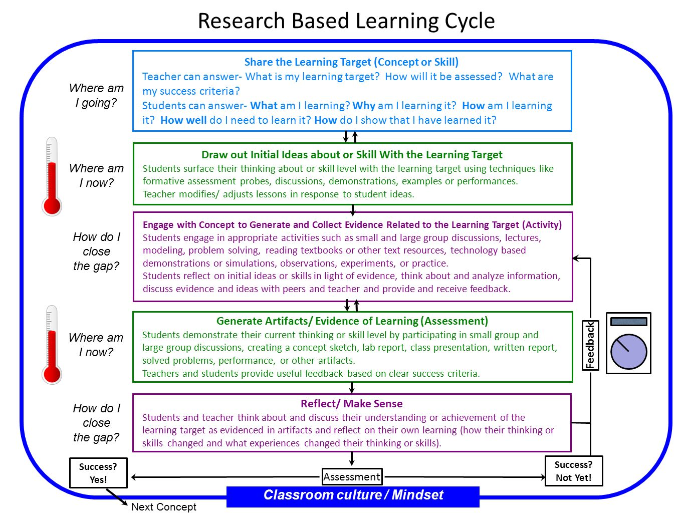initial assessment of learning