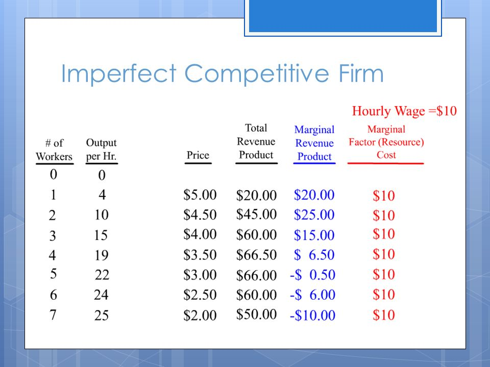 Imperfect Competitive Firm