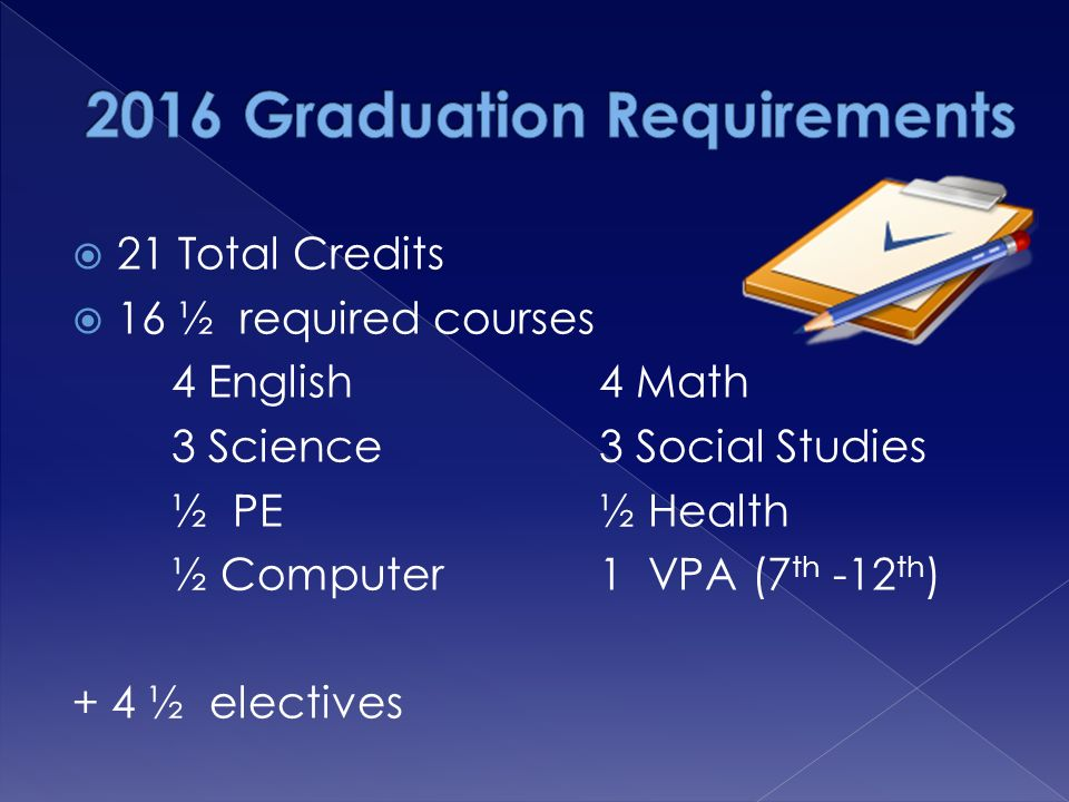  21 Total Credits  16 ½ required courses 4 English4 Math 3 Science3 Social Studies ½ PE½ Health ½ Computer1 VPA (7 th -12 th ) + 4 ½ electives