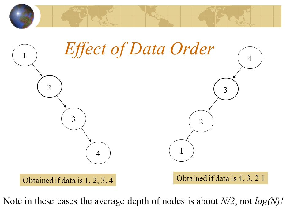 Effect of Data Order Obtained if data is 4, 3, Obtained if data is 1, 2, 3, 4 Note in these cases the average depth of nodes is about N/2, not log(N)!