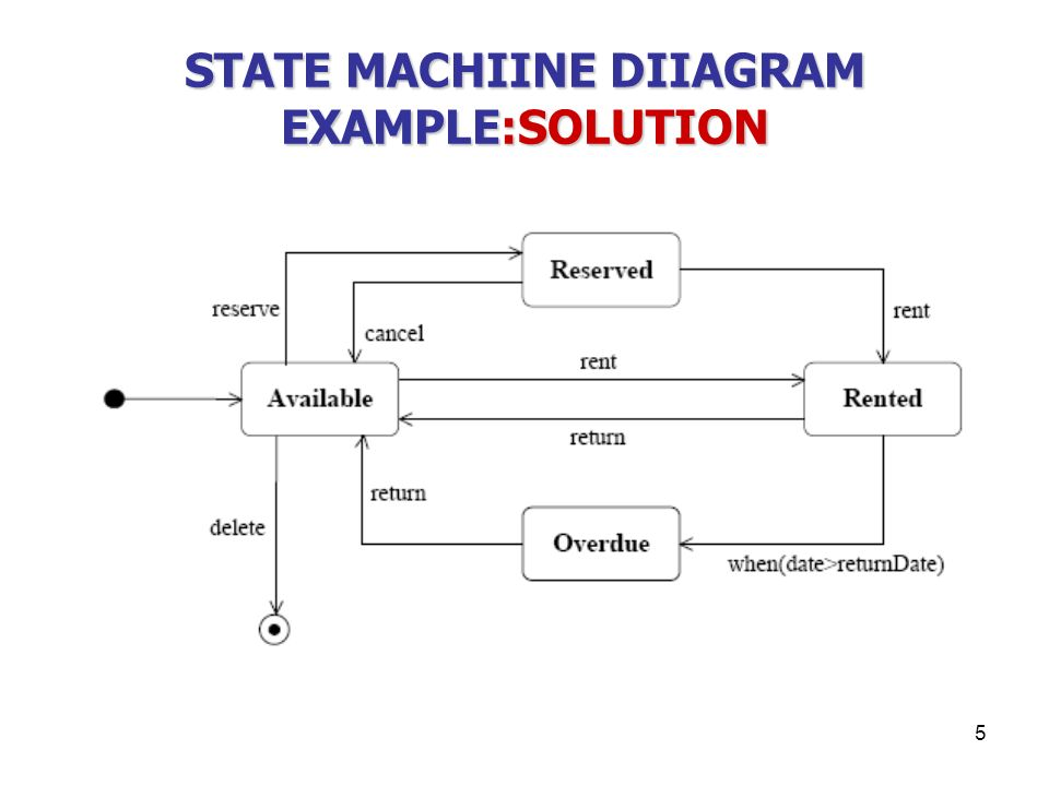 1 sequence diagram example part of the information kept in the 5 5 state machiine diiagram examplesolution ccuart Image collections