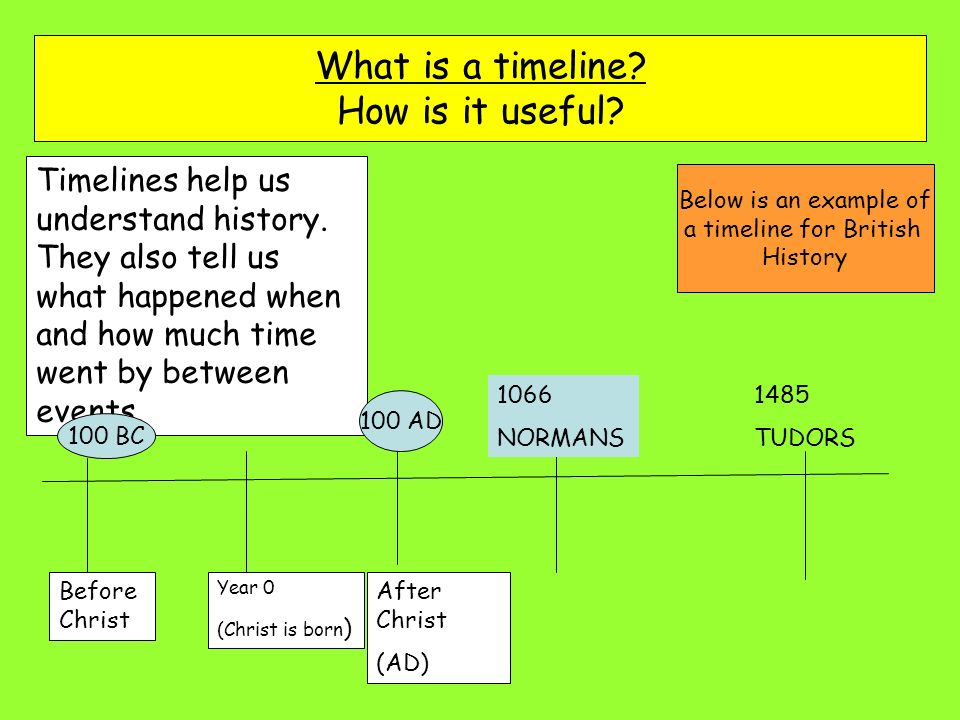 Lesson Title How Do Historians Divide Time Learning Objectives