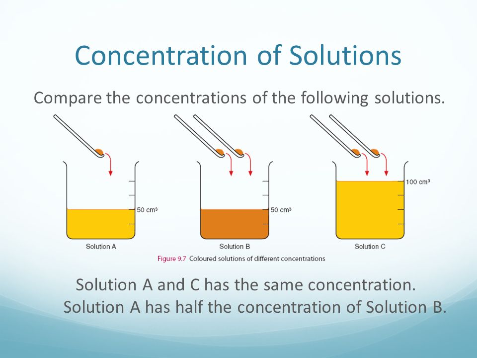 Concentration of Solutions Compare the concentrations of the following solutions.