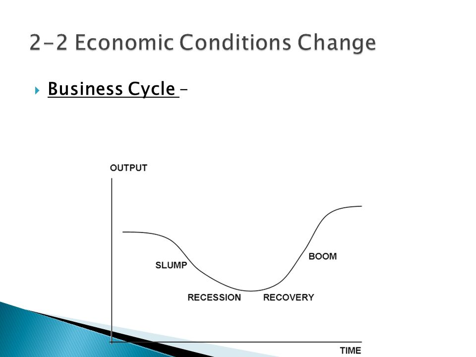  Business Cycle –