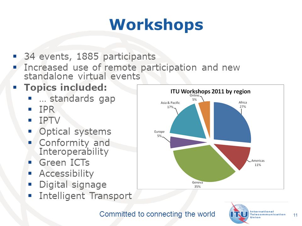 Committed to connecting the world 11  34 events, 1885 participants  Increased use of remote participation and new standalone virtual events  Topics included:  … standards gap  IPR  IPTV  Optical systems  Conformity and Interoperability  Green ICTs  Accessibility  Digital signage  Intelligent Transport Workshops