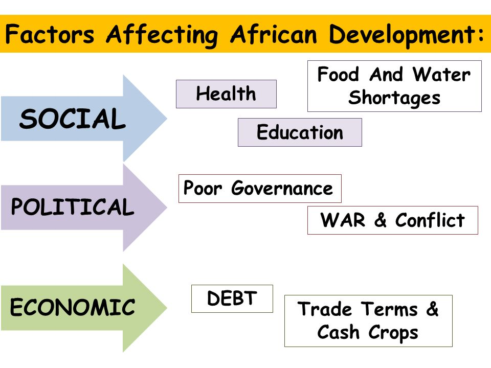 World Issues Development In Africa Essay  Factor X Affects   Factors Affecting African Development Social Political Economic Health  Education Food And Water Shortages Poor Governance War  Conflict Debt  Trade Terms