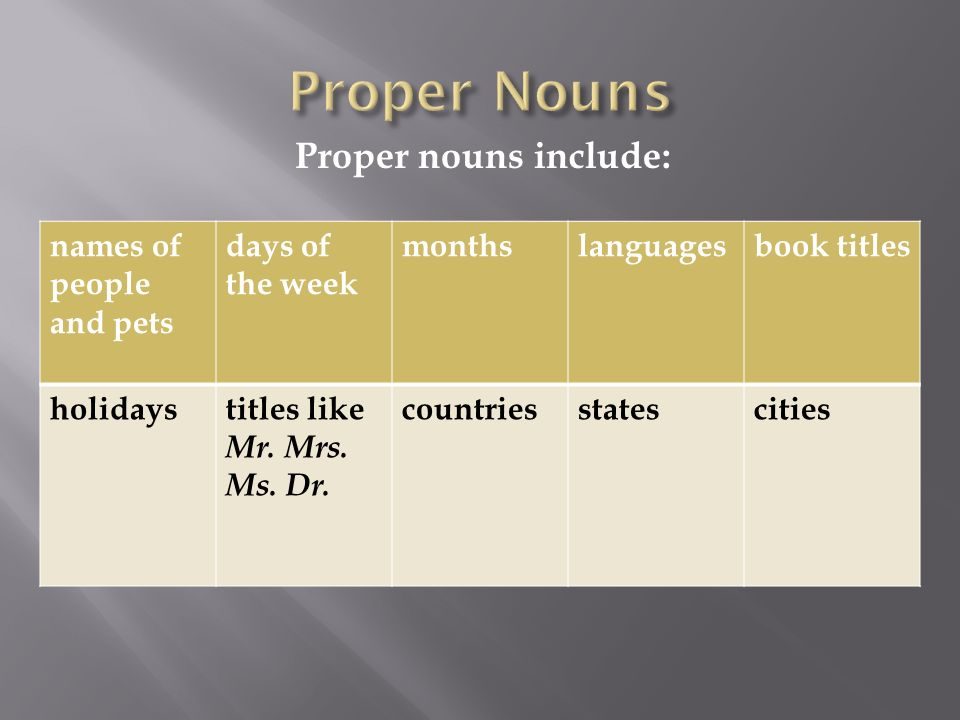 Proper nouns include: names of people and pets days of the week monthslanguagesbook titles holidaystitles like Mr.
