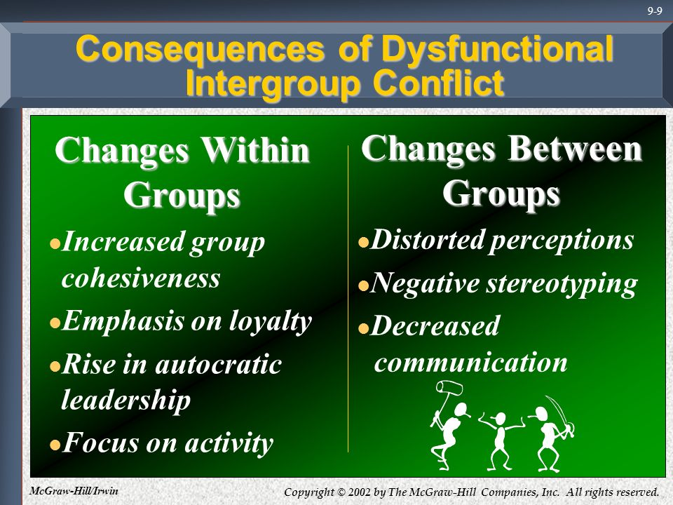 Copyright © 2002 by The McGraw-Hill Companies, Inc. All rights reserved. McGraw-Hill/Irwin 9-9 Consequences of Dysfunctional Intergroup Conflict Chang