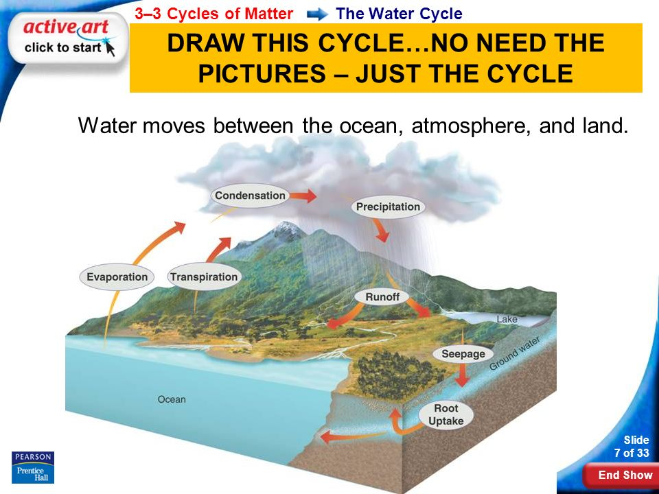 End Show 3–3 Cycles of Matter Slide 7 of 33 Copyright Pearson Prentice Hall The Water Cycle Water moves between the ocean, atmosphere, and land.