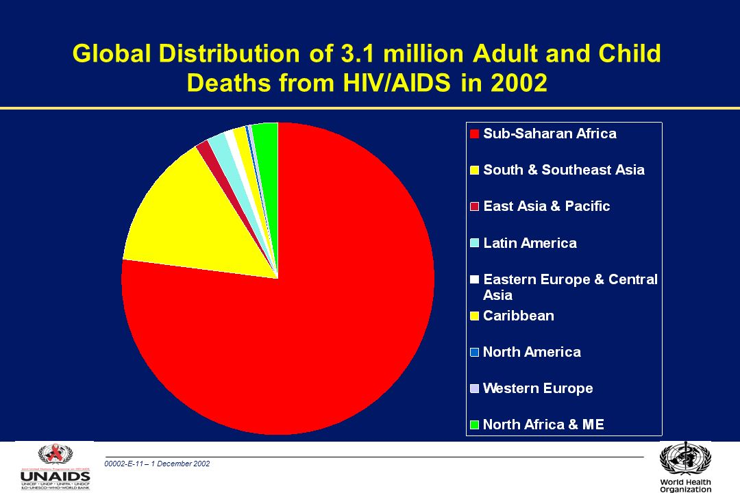 00002-E-11 – 1 December 2002 Global Distribution of 3.1 million Adult and Child Deaths from HIV/AIDS in 2002