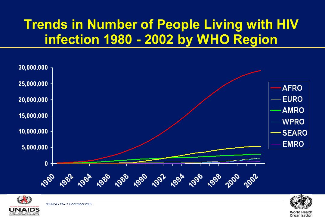 00002-E-15 – 1 December 2002 Trends in Number of People Living with HIV infection by WHO Region