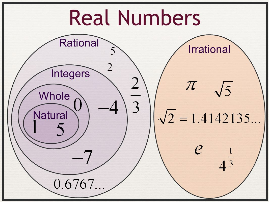 Real Numbers Rational Irrational Integers Whole Natural