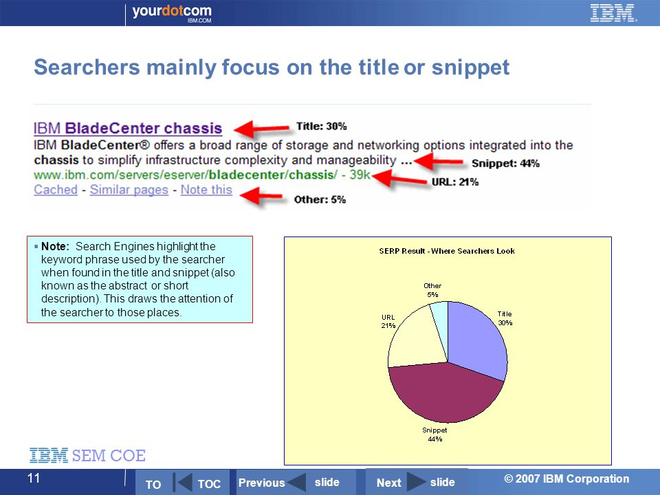 © 2007 IBM Corporation SEM COE 11 Searchers mainly focus on the title or snippet Next slide Previous slide TO TOC  Note: Search Engines highlight the keyword phrase used by the searcher when found in the title and snippet (also known as the abstract or short description).