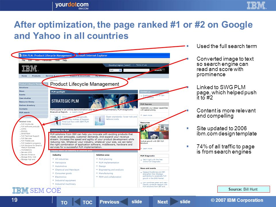 © 2007 IBM Corporation SEM COE 19 After optimization, the page ranked #1 or #2 on Google and Yahoo in all countries  Used the full search term  Converted image to text so search engine can read and score with prominence  Linked to SWG PLM page, which helped push it to #2  Content is more relevant and compelling  Site updated to 2006 ibm.com design template  74% of all traffic to page is from search engines Next slide Previous slide TO TOC Source: Bill Hunt