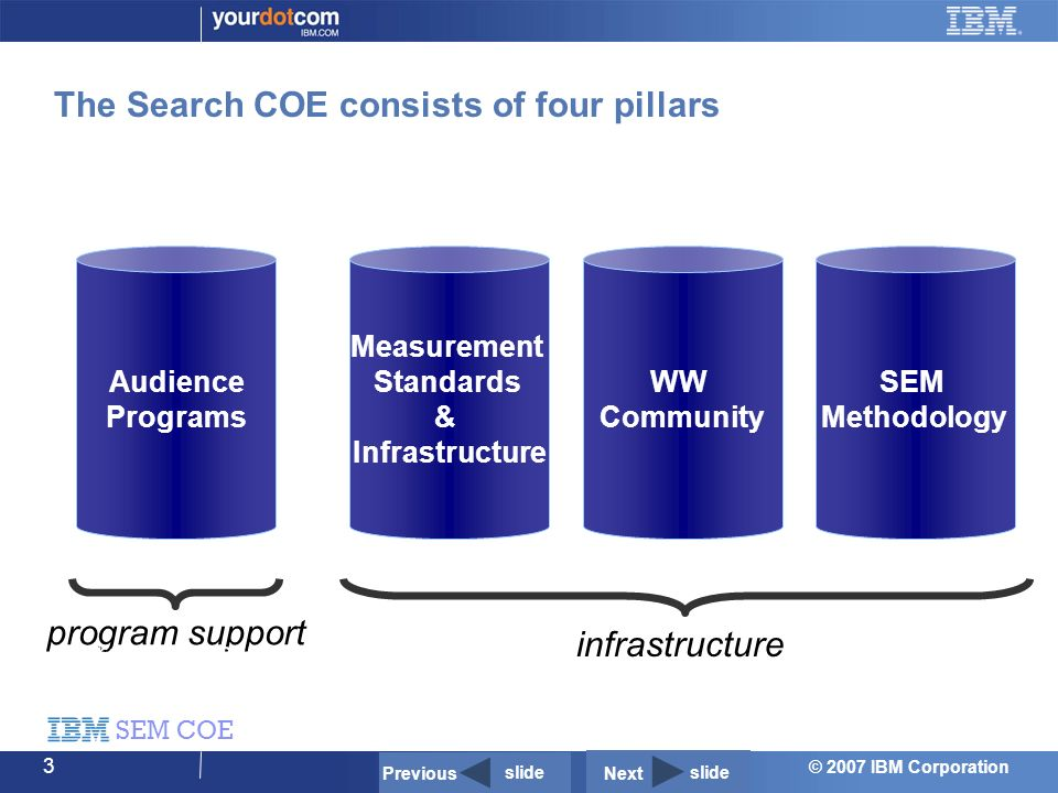 © 2007 IBM Corporation SEM COE 3 The Search COE consists of four pillars Audience Programs program support SEM Methodology WW Community Measurement Standards & Infrastructure infrastructure program support Previous slide Next slide