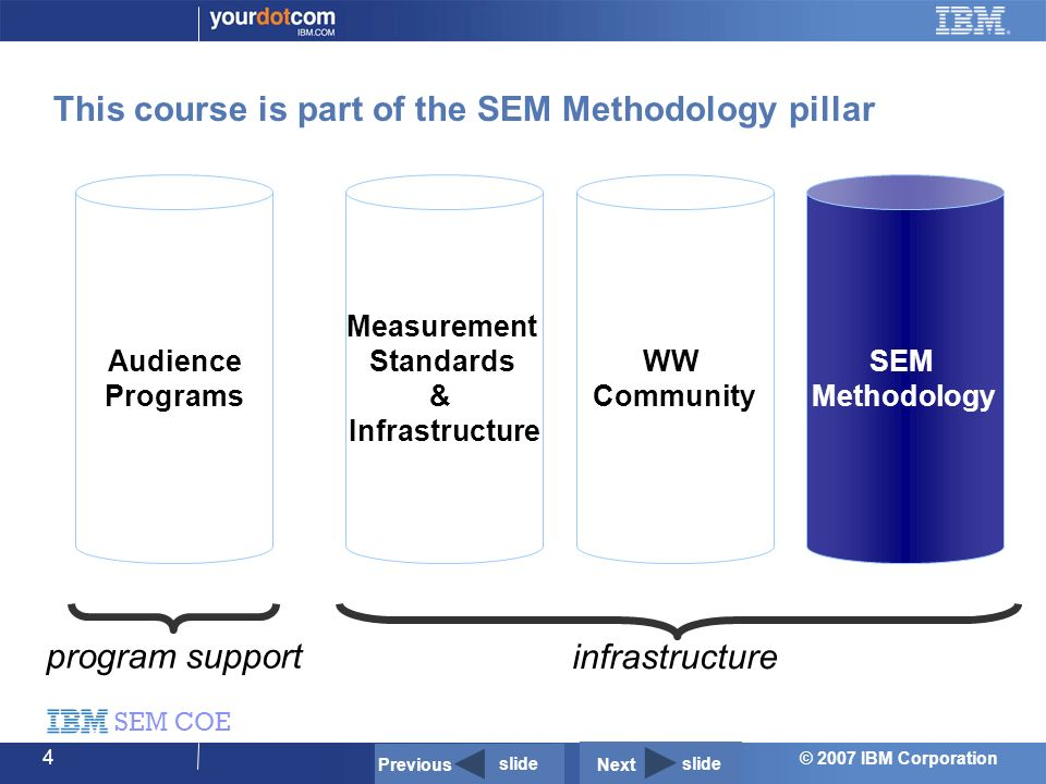 © 2007 IBM Corporation SEM COE 4 This course is part of the SEM Methodology pillar Audience Programs program support SEM Methodology WW Community Measurement Standards & Infrastructure infrastructure Previous slide Next slide