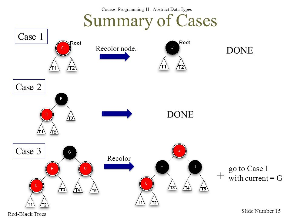 Course: Programming II - Abstract Data Types Summary of Cases Slide Number 15 Case 2 DONE Case 3 Recolor go to Case 1 with current = G + Red-Black Trees Case 1 Recolor node.