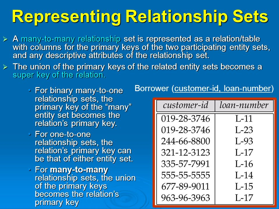 Representing Relationship Sets  A many-to-many relationship set is represented as a relation/table with columns for the primary keys of the two participating entity sets, and any descriptive attributes of the relationship set.