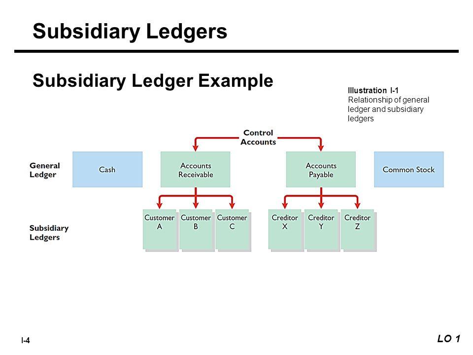 accounts payable ledger example