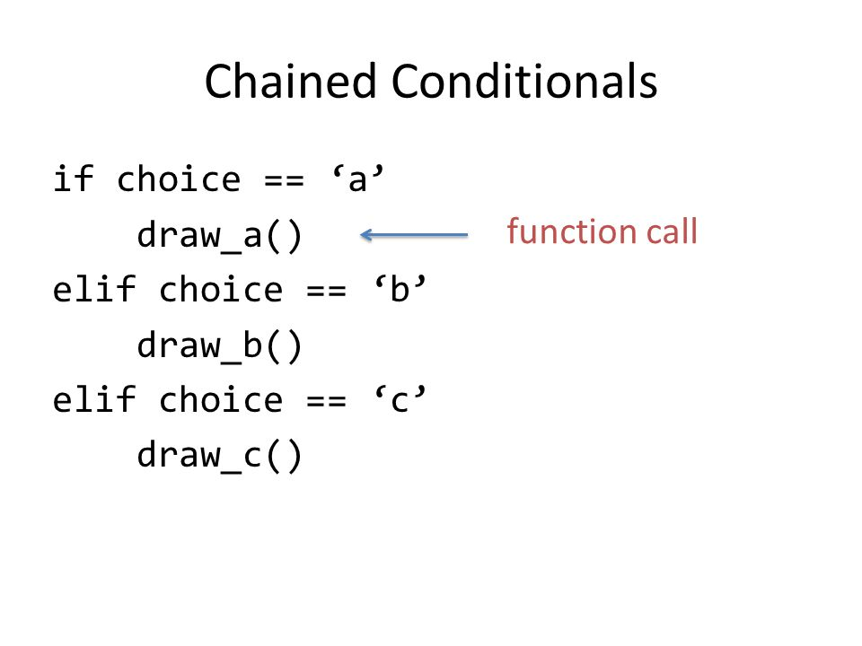 Chained Conditionals if choice == 'a' draw_a() elif choice == 'b' draw_b() elif choice == 'c' draw_c() function call