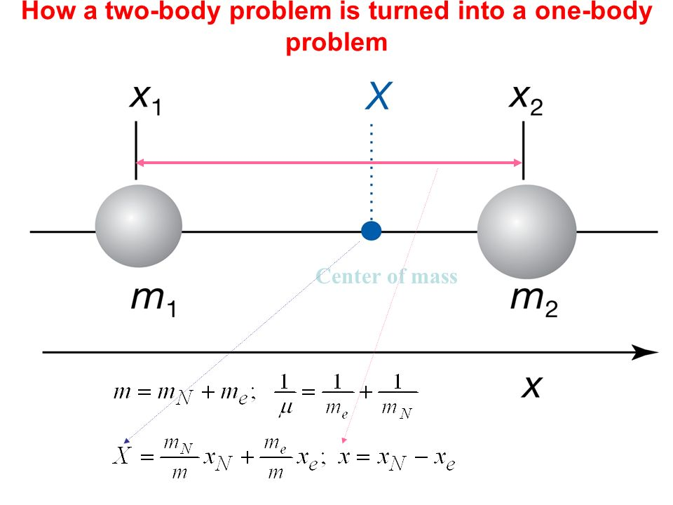 How a two-body problem is turned into a one-body problem Center of mass
