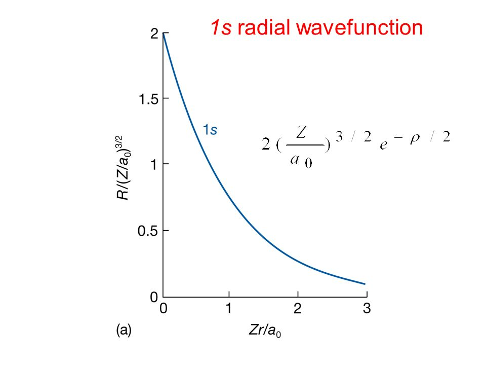 1s radial wavefunction