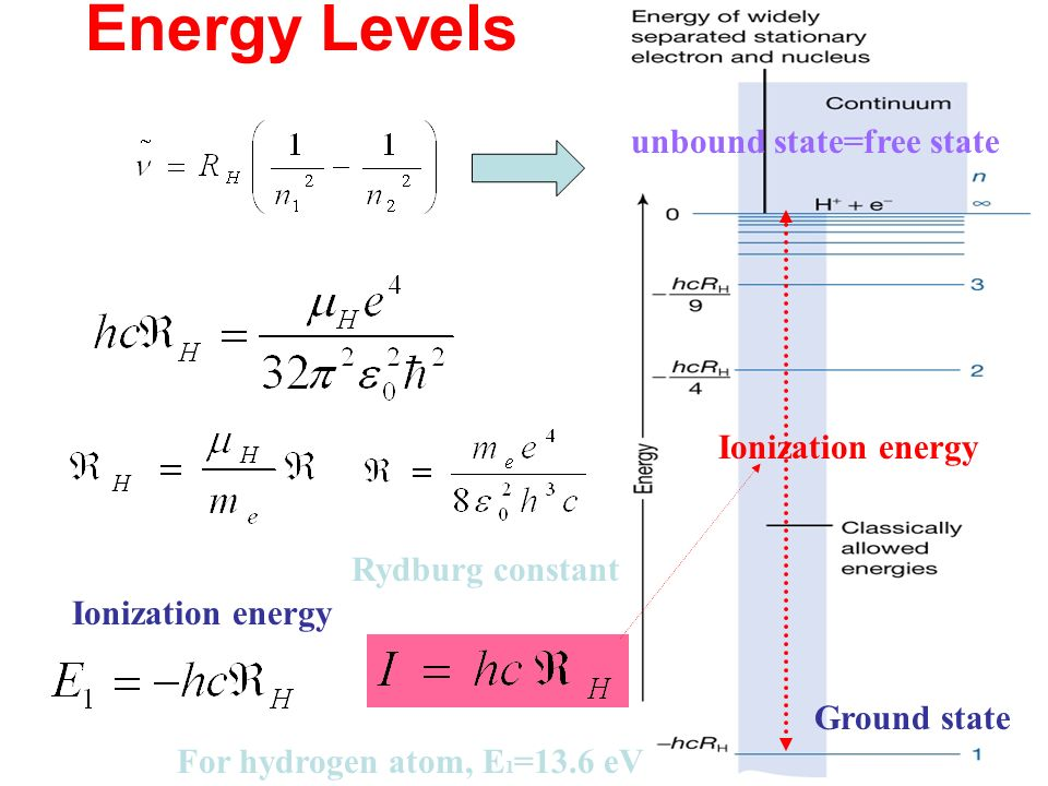 Energy Levels unbound state=free state Ground state Rydburg constant Ionization energy For hydrogen atom, E 1 =13.6 eV