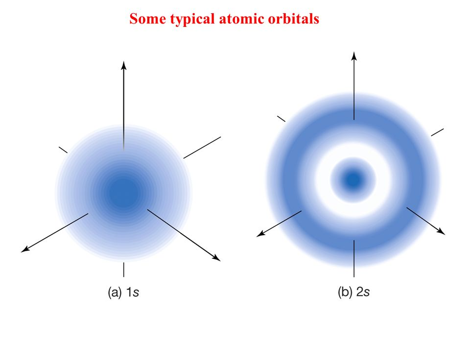 Some typical atomic orbitals