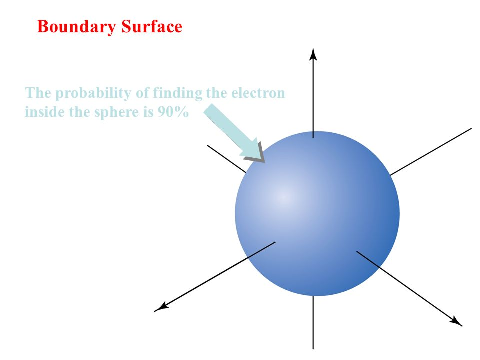 Boundary Surface The probability of finding the electron inside the sphere is 90%